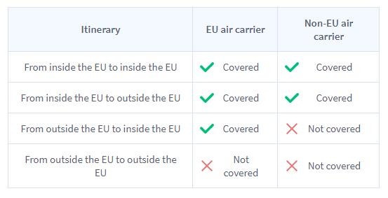 Peraturan EC 261 Di Eropah. Anda Layak Tuntut Sehingga 700USD Jika Flight Delay Atau Batal! 4
