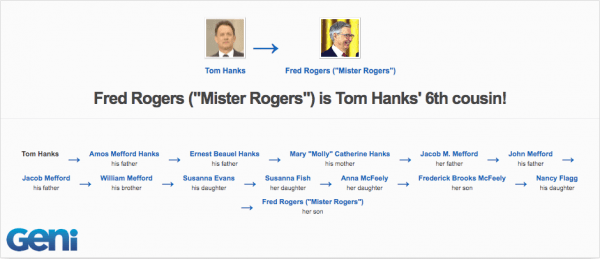 Look Who's Related: Tom Hanks, Mister Rogers, and More!