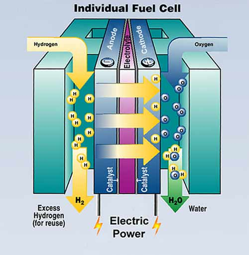 https://i1.wp.com/www.geni.org/globalenergy/library/technical-articles/generation/title-page-images/fuelcell.jpg