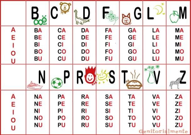 Come insegnare a leggere: scheda da scaricare con tutte le sillabe