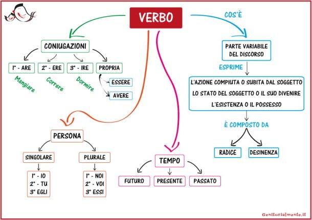 Schede sui verbi scuola primaria - mappa concettuale | Genitorialmente