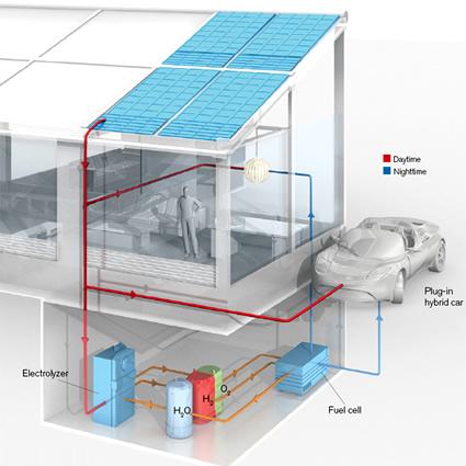 daniel nocera, energia solare idrogeno, energia solare mit, idrogeno da energia solare, energia solare per produrre idrogeno, fotosintesi per produrre idrogeno