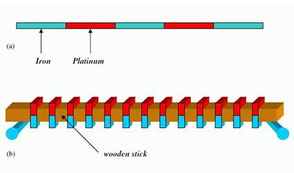 idrogeno, produrre idrogeno, produrre idrogeno da energia solare, produzione di idrogeno da energia solare, invenzione di G. D. Botto, Botto produzione di idrogeno