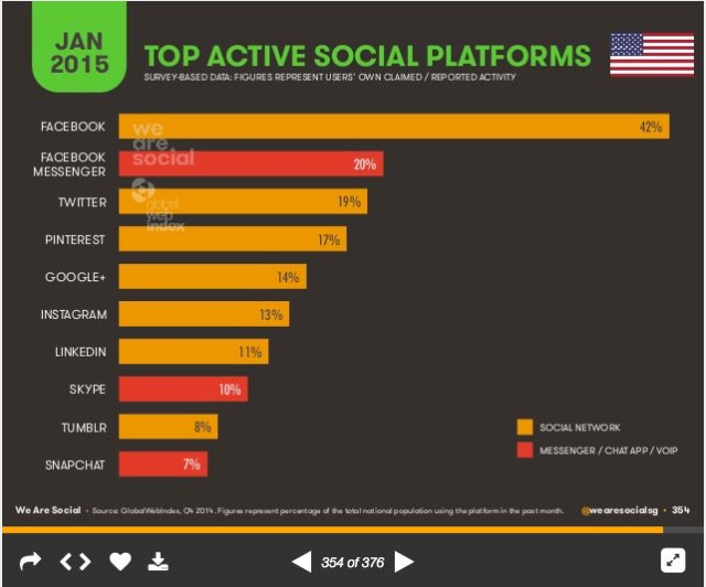 socialmediajan2015-USA