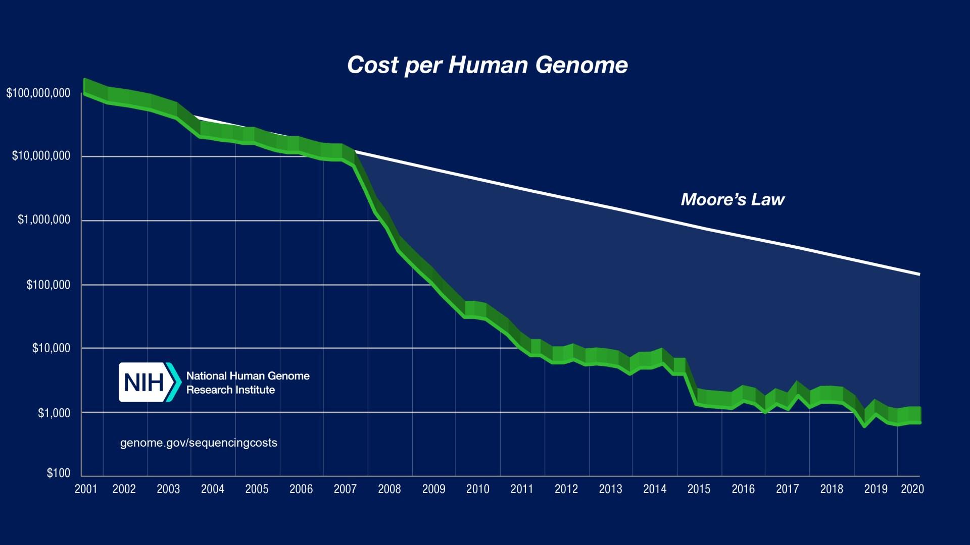 Graph: Sequencing Cost Per Genome