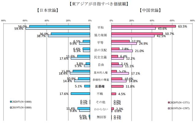 13_1_【東アジアが目指すべき価値観.png