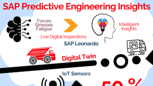 SAP Predictive Engineering Insights (Info-graphic)