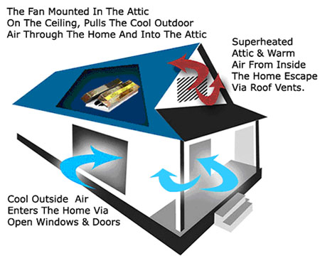 Let our ventilation and air conditioning specialists install a high-efficiency whole house fan
