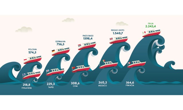 Nautica leader per saldo commerciale