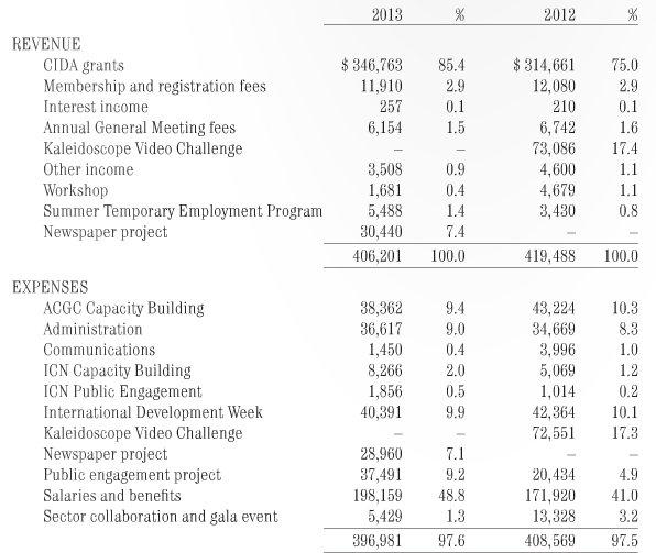 ACGC-CIDA-DFATD-Grant-Balance-sheet