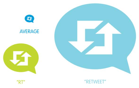 """Desempeño de tweet con """"retweet"""" vs """"RT"""""""