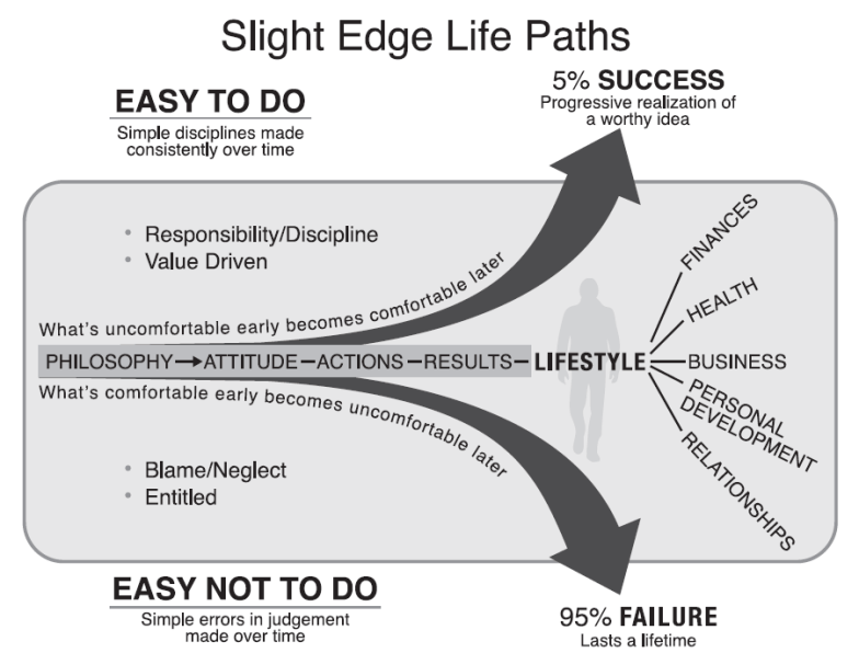 Slight_Edge