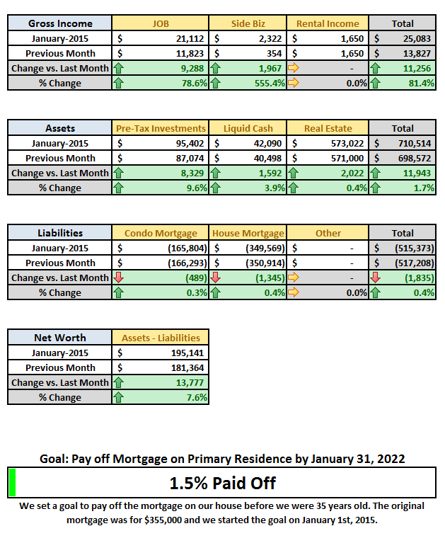 2015 January Financial Detail DD 2