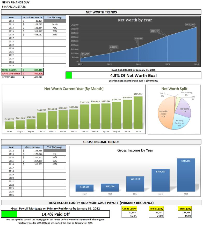 July 2016 Financial Stats