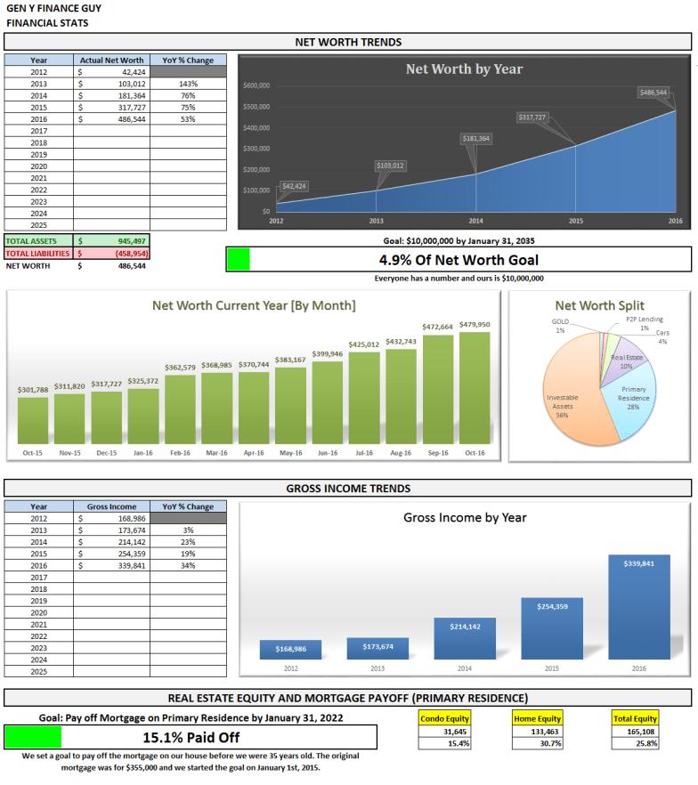 november-2016-financial-stats