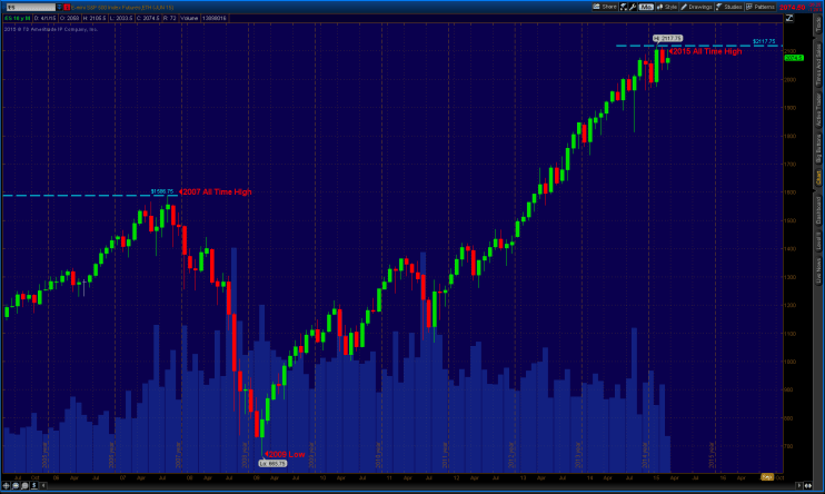 2015-04-17-S&P 500