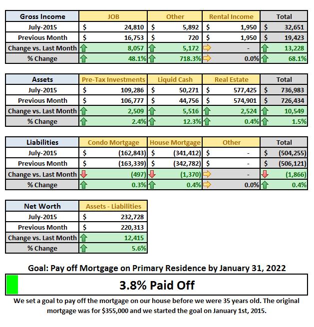 July 2015 Financial Detail Summary v2