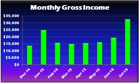 July YTD 2015 Gross Income