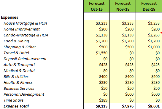 2015 Forecast YTG (Oct-Dec)
