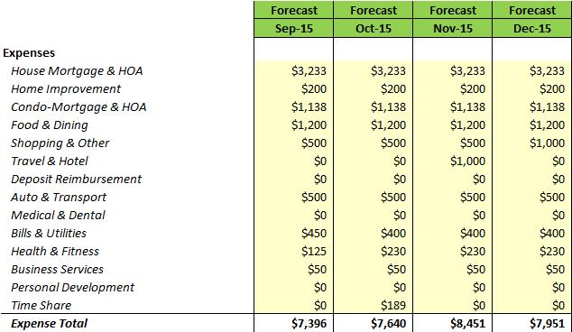 2015 Forecast YTG