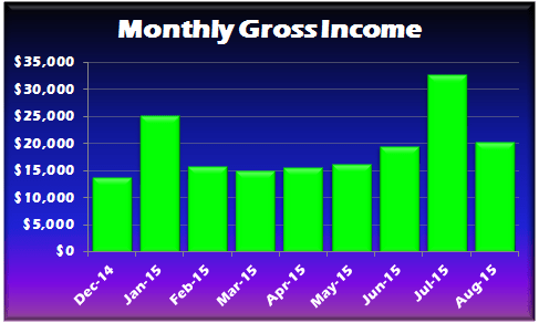 August 2015 Gross Income