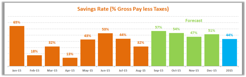 August Savings Rate 2015