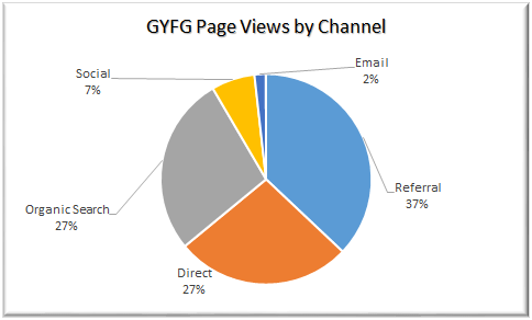 Page Views By Channel Last 90 Days