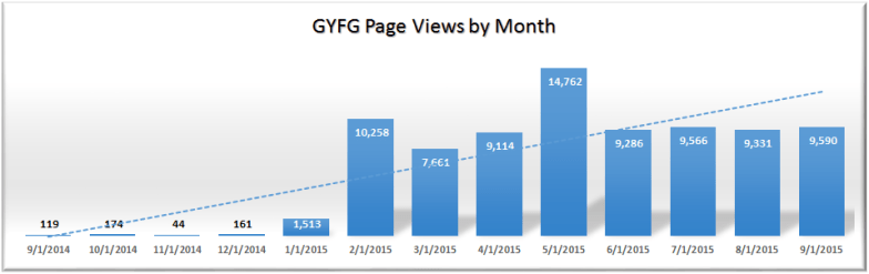 Page Views by Month