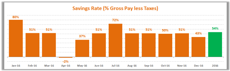 2016 Forecasted Savings Rate 10-28-15