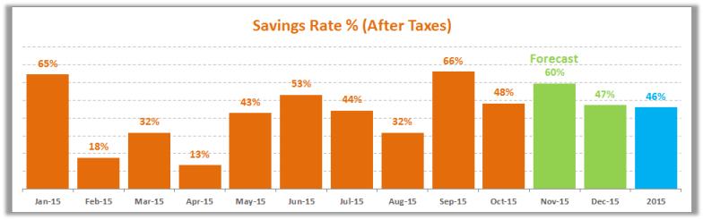 October 2015 Savings Rate