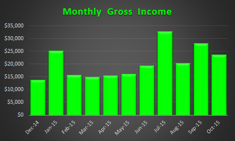 October 2015 Income Trend