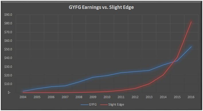 GYFG vs. Slight Edge