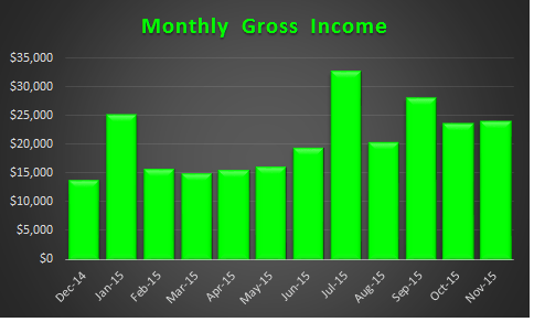 Gross Income Trend November 2015