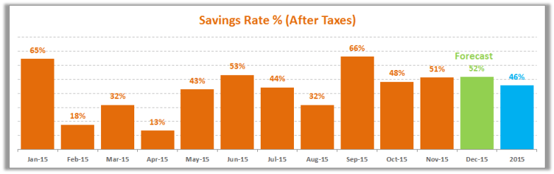 November 2015 Savings Rate
