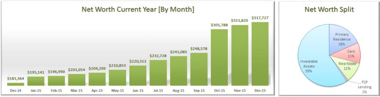 December 2015 Net Worth Split