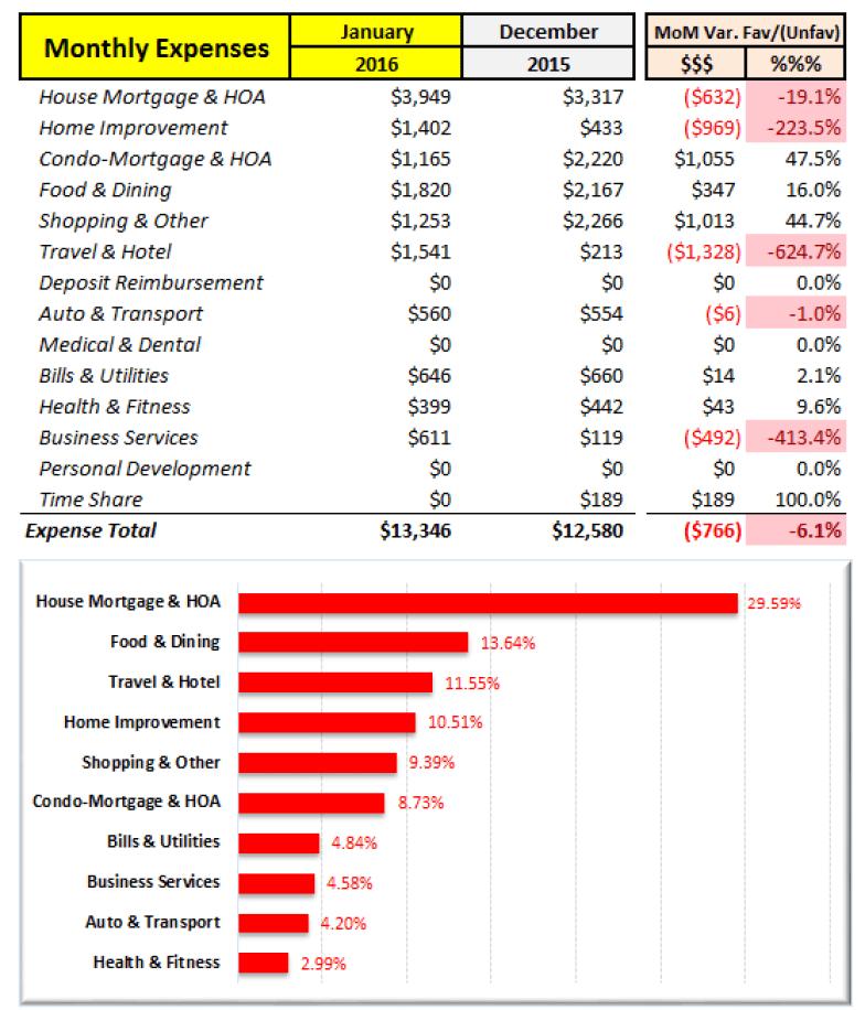 January 2016 Expense Analysis