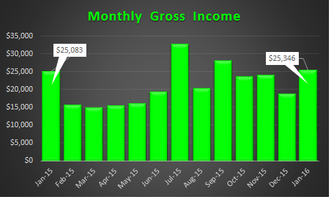 January 2016 Gross Income