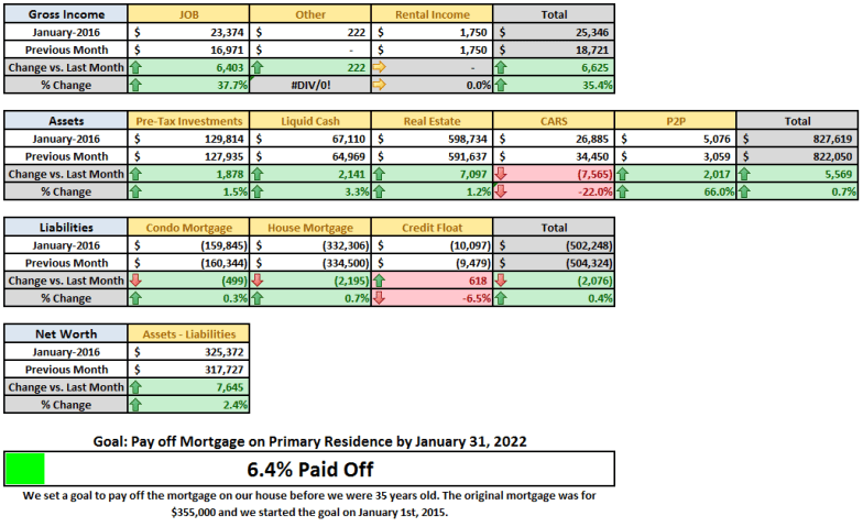 January 2016 MoM Financial Summary