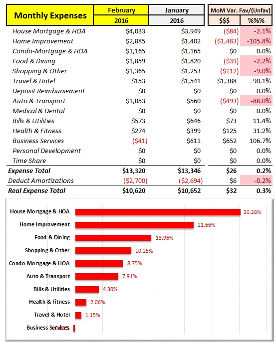 February 2016 MoM Expense Analysis