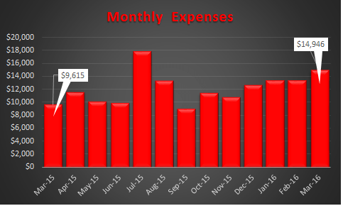 March 2016 Expense Trend