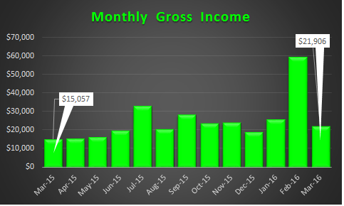 March 2016 Gross Income Trend