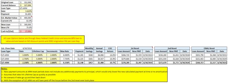 Refinance Analysis on Home Mortgage