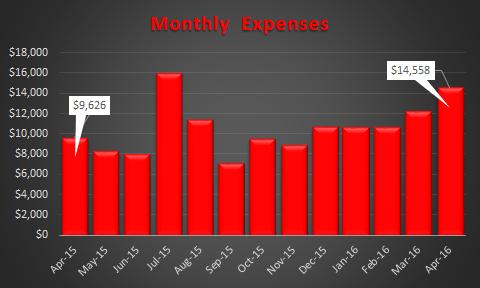 April 2016 Expense Trend