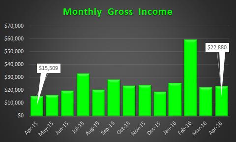 April 2016 Income Trend