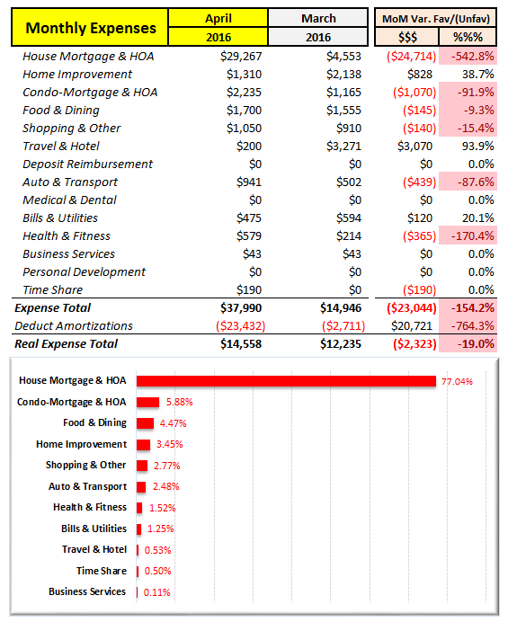 April 2016 MoM Expense Summary