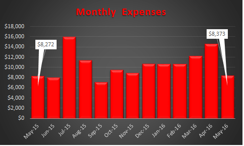 May 2016 Expenses Trend