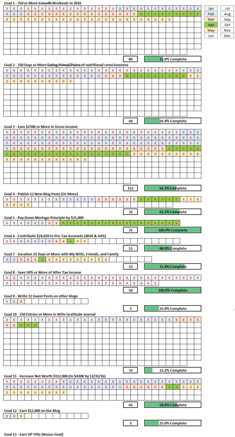 May 2016 Goal Checkin 5