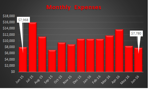 June 2016 Expense Trend