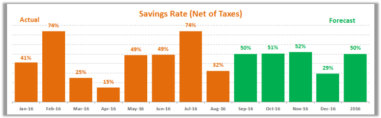 August 2016 Savings Rate