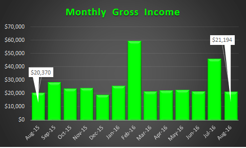 August 2016 Trended Gross Income